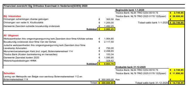 Financieel Overzicht Stichting Orthodox Exarchaat in Nederland (SOEN) 2020